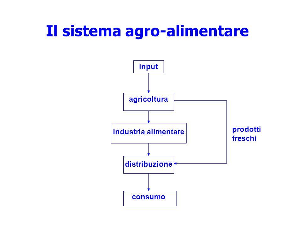 input agricoltura industria alimentare distribuzione consumo prodotti freschi Il sistema agro-alimentare