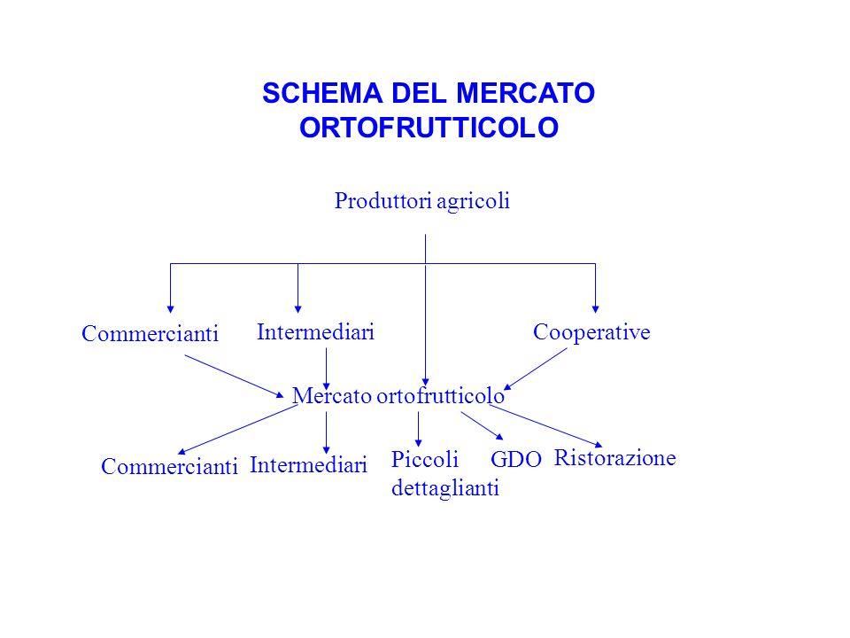SCHEMA DEL MERCATO ORTOFRUTTICOLO Produttori agricoli Commercianti IntermediariCooperative Mercato ortofrutticolo Commercianti Intermediari Piccoli de