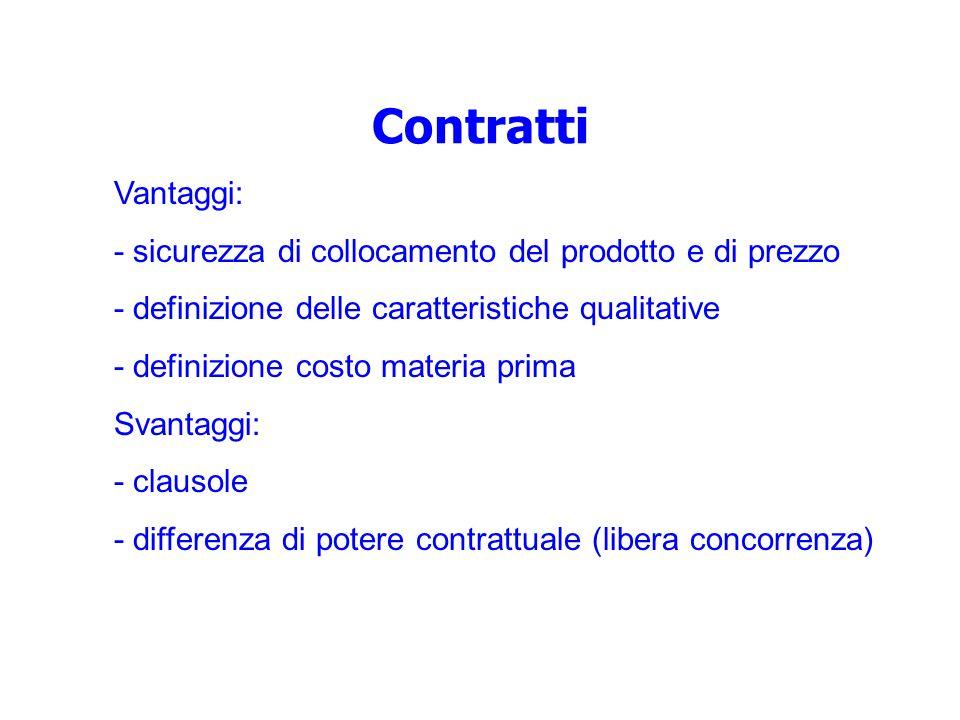 Contratti Vantaggi: - sicurezza di collocamento del prodotto e di prezzo - definizione delle caratteristiche qualitative - definizione costo materia p