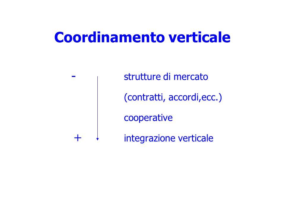strutture di mercato (contratti, accordi,ecc.) cooperative integrazione verticale Coordinamento verticale - +
