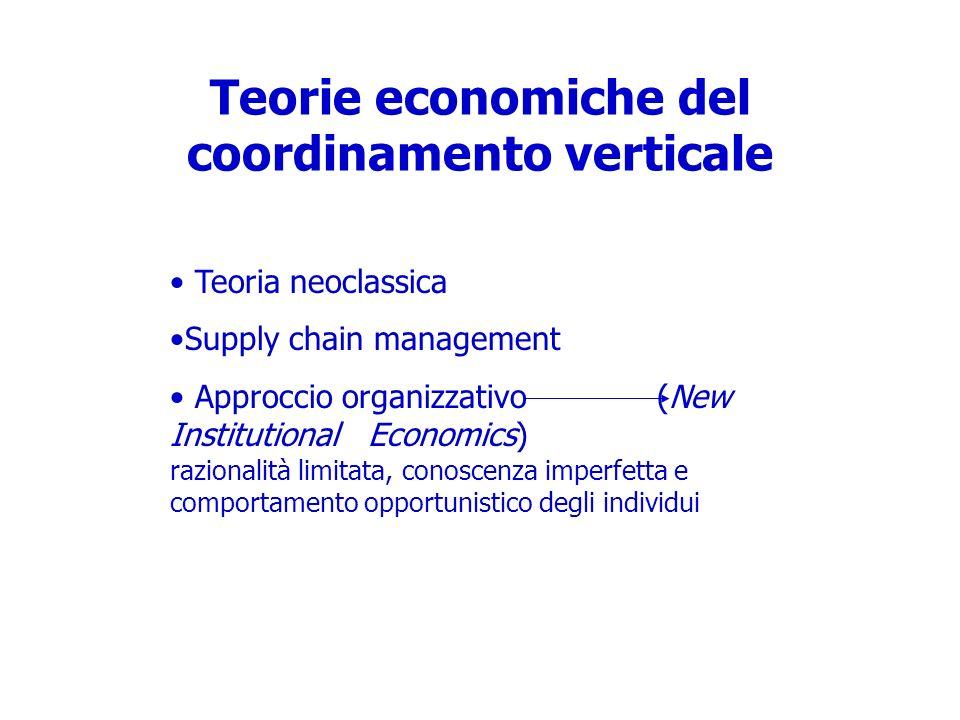 Teorie economiche del coordinamento verticale Teoria neoclassica Supply chain management Approccio organizzativo (New Institutional Economics) raziona