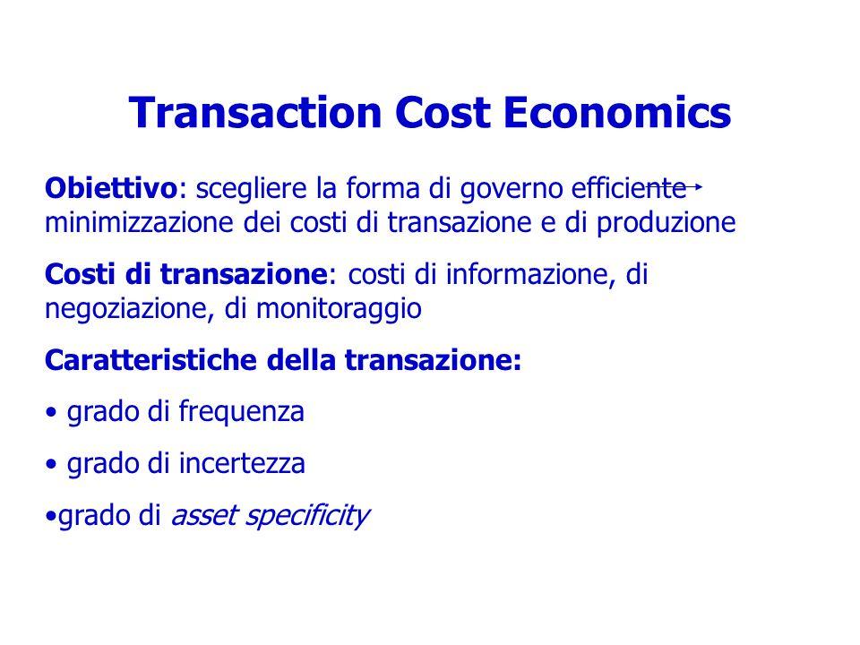Transaction Cost Economics Obiettivo: scegliere la forma di governo efficiente minimizzazione dei costi di transazione e di produzione Costi di transa