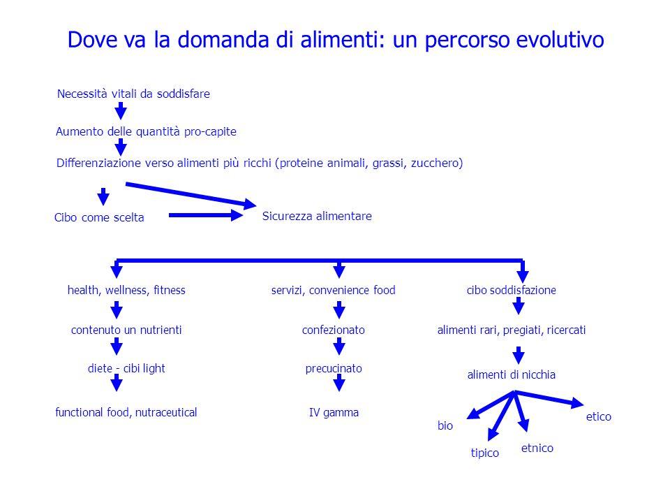 Dove va la domanda di alimenti: un percorso evolutivo Necessità vitali da soddisfare Aumento delle quantità pro-capite Differenziazione verso alimenti