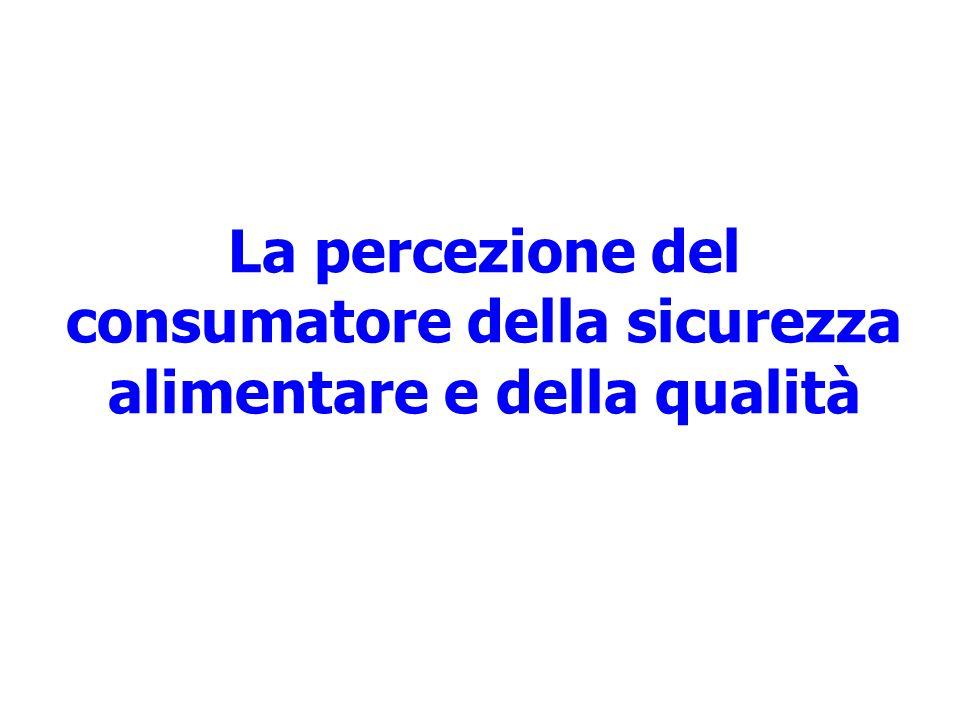 La percezione del consumatore della sicurezza alimentare e della qualità