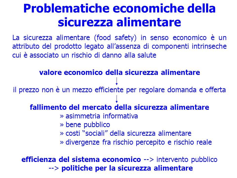 Problematiche economiche della sicurezza alimentare La sicurezza alimentare (food safety) in senso economico è un attributo del prodotto legato allass