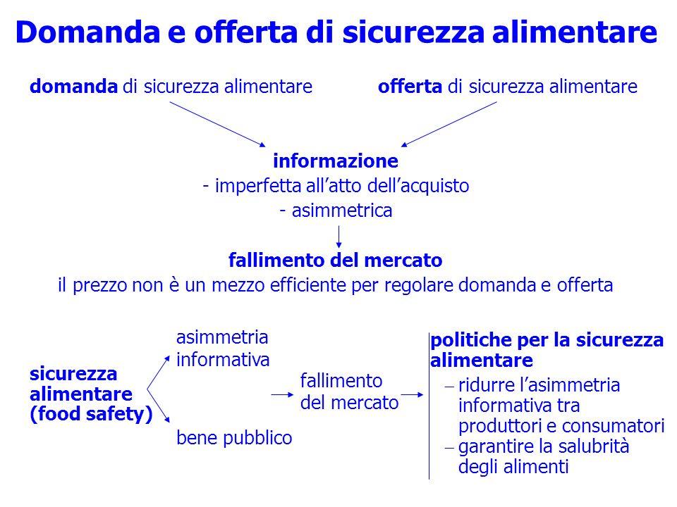 Domanda e offerta di sicurezza alimentare domanda di sicurezza alimentare offerta di sicurezza alimentare informazione - imperfetta allatto dellacquis
