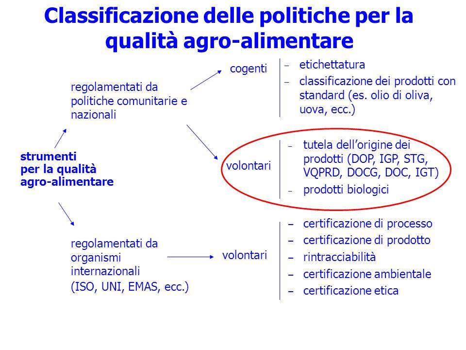 strumenti per la qualità agro-alimentare Classificazione delle politiche per la qualità agro-alimentare regolamentati da politiche comunitarie e nazio