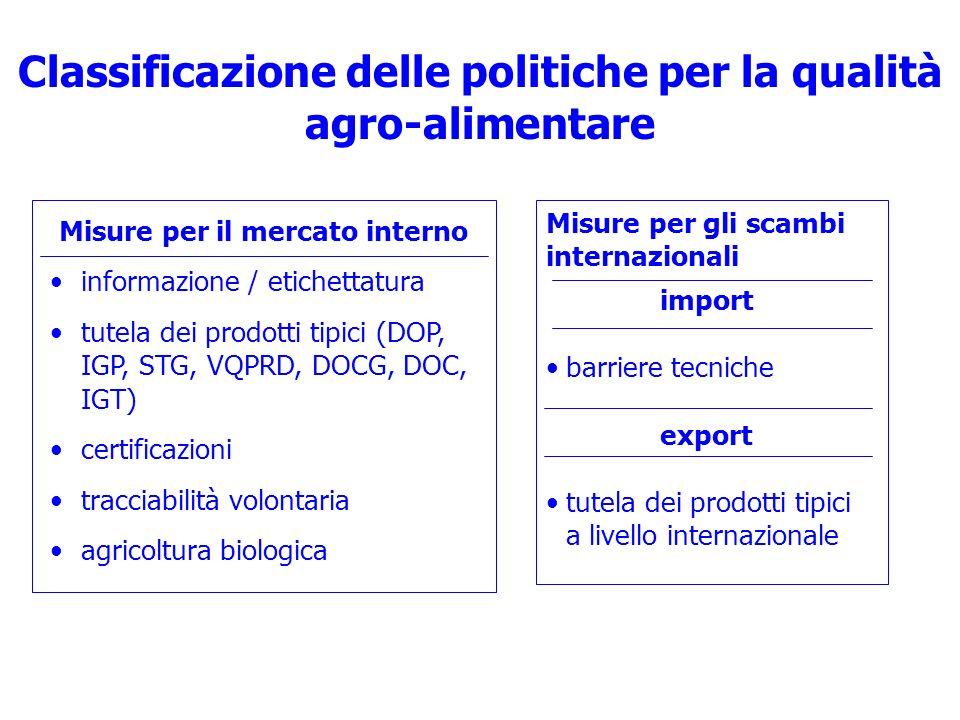 Classificazione delle politiche per la qualità agro-alimentare Misure per il mercato interno informazione / etichettatura tutela dei prodotti tipici (