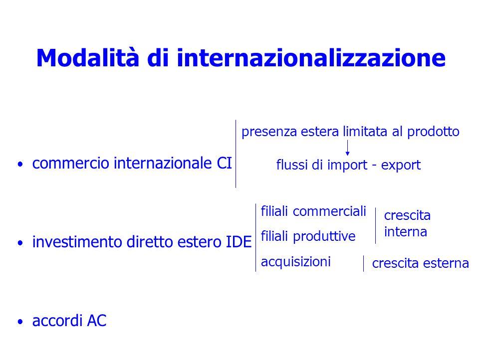 Modalità di internazionalizzazione commercio internazionale CI investimento diretto estero IDE accordi AC presenza estera limitata al prodotto flussi