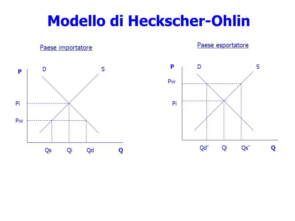Paese importatore Paese esportatore SD Pw Pi QsQd SD Pw QdQs P Q Q P Pi Modello di Heckscher-Ohlin Qi