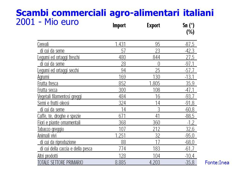 Scambi commerciali agro-alimentari italiani Fonte:Inea 2001 - Mio euro