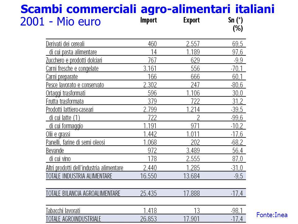 Scambi commerciali agro-alimentari italiani 2001 - Mio euro Fonte:Inea