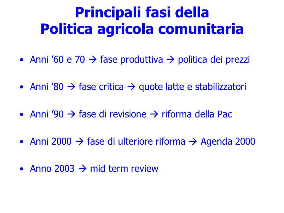 Principali fasi della Politica agricola comunitaria Anni 60 e 70 fase produttiva politica dei prezzi Anni 80 fase critica quote latte e stabilizzatori