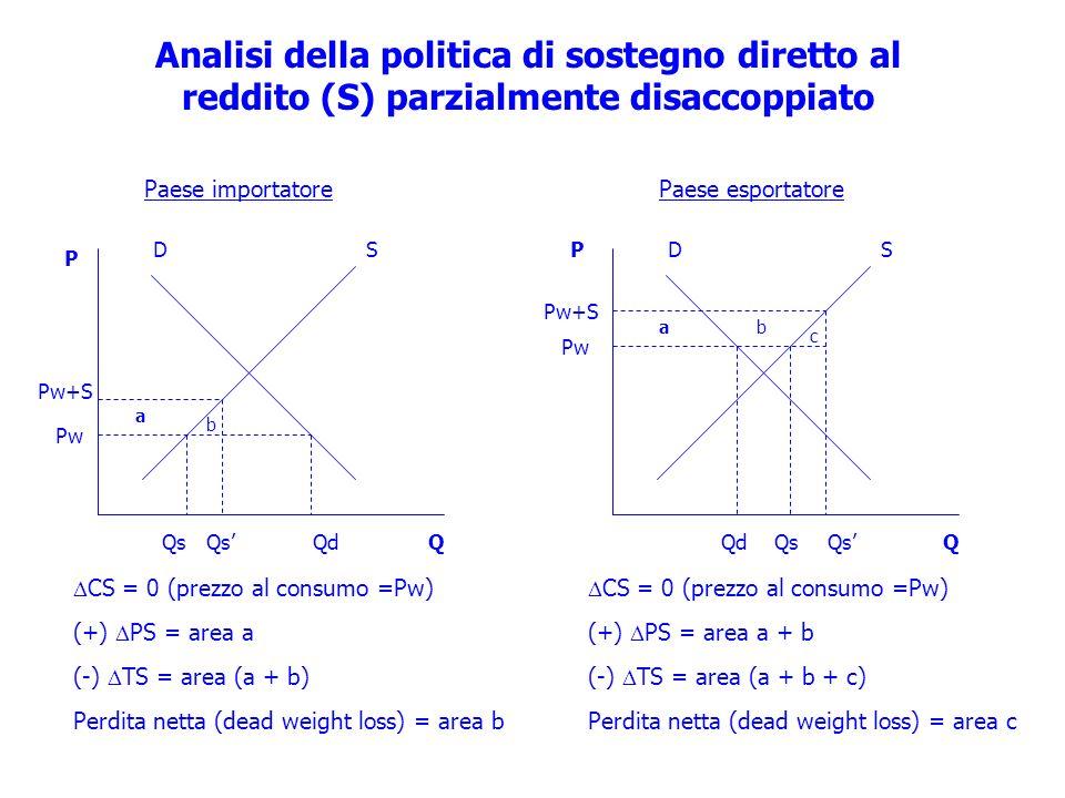 SD Pw Pw+S QsQdQs ab c CS = 0 (prezzo al consumo =Pw) (+) PS = area a + b (-) TS = area (a + b + c) Perdita netta (dead weight loss) = area c P Q Anal