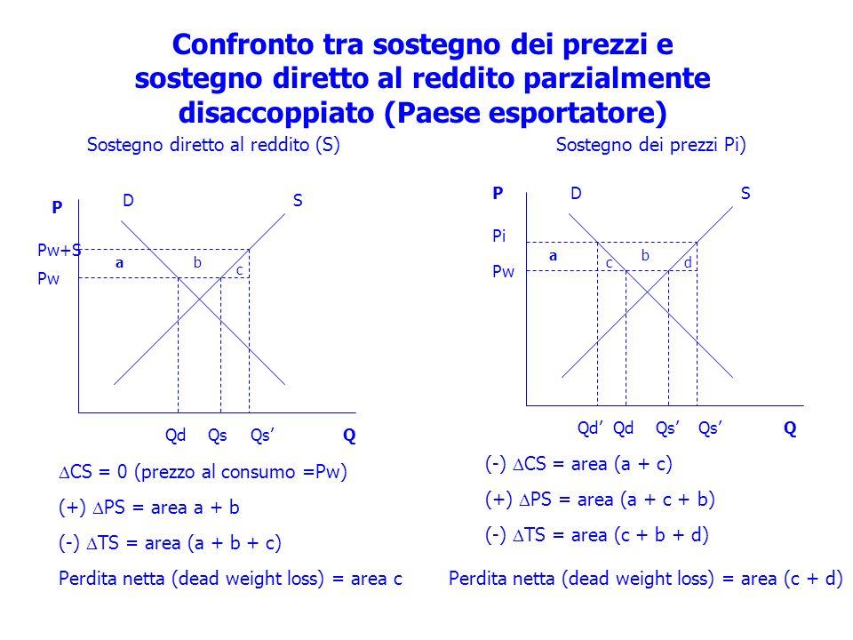 Confronto tra sostegno dei prezzi e sostegno diretto al reddito parzialmente disaccoppiato (Paese esportatore) Sostegno diretto al reddito (S)Sostegno