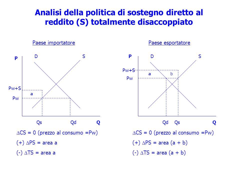 SD Pw Pw+S QdQs ab CS = 0 (prezzo al consumo =Pw) (+) PS = area (a + b) (-) TS = area (a + b) P Q Analisi della politica di sostegno diretto al reddit
