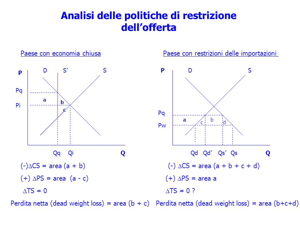 SD Pw Pq QdQs ab (+) PS = area a TS = 0 ? P Q Analisi delle politiche di restrizione dellofferta Paese con economia chiusa SD Pi QqQi (-) CS = area (a