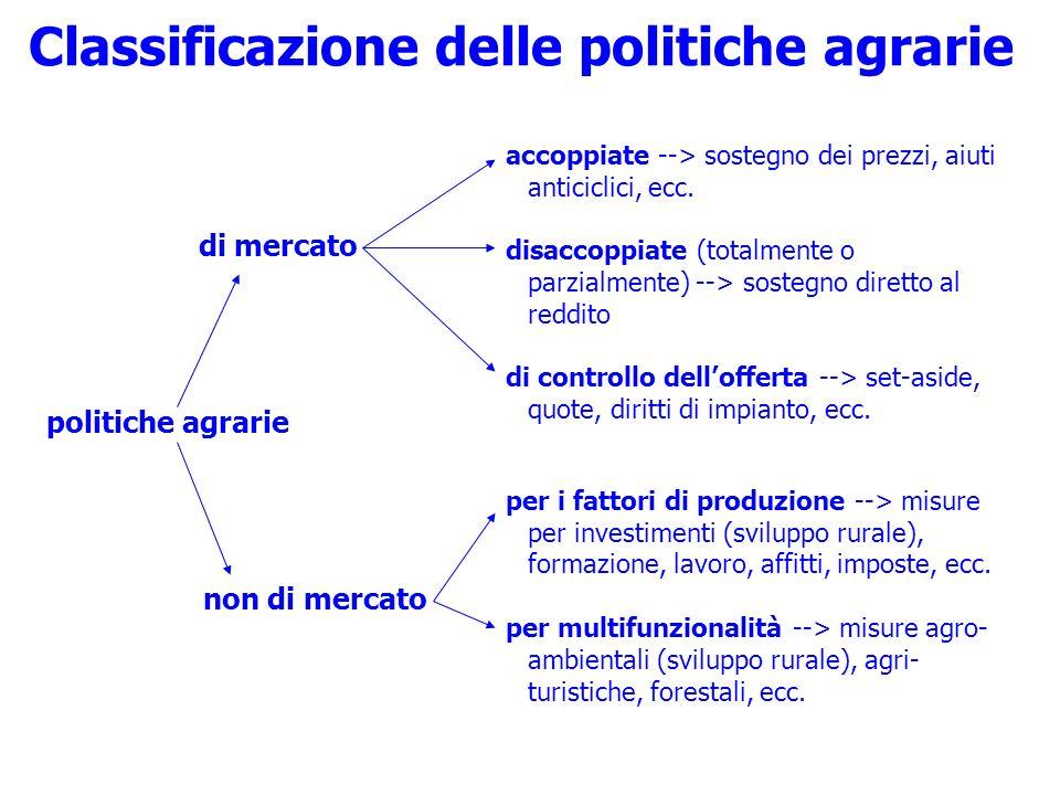 di mercato politiche agrarie non di mercato Classificazione delle politiche agrarie accoppiate --> sostegno dei prezzi, aiuti anticiclici, ecc. disacc