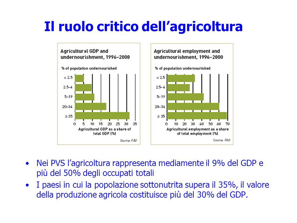 Il ruolo critico dellagricoltura Nei PVS lagricoltura rappresenta mediamente il 9% del GDP e più del 50% degli occupati totali I paesi in cui la popol