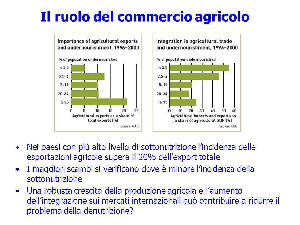 Il ruolo del commercio agricolo Nei paesi con più alto livello di sottonutrizione lincidenza delle esportazioni agricole supera il 20% dellexport tota
