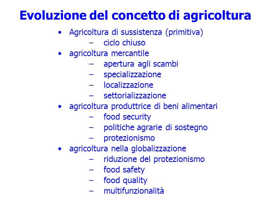 Evoluzione del concetto di agricoltura Agricoltura di sussistenza (primitiva) –ciclo chiuso agricoltura mercantile –apertura agli scambi –specializzaz