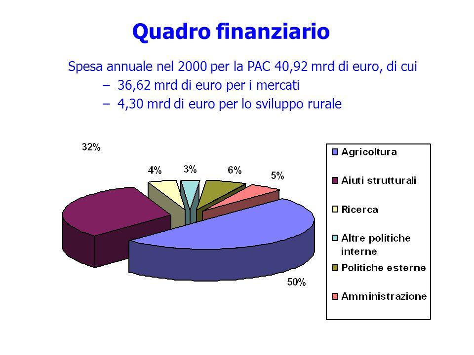 Quadro finanziario Spesa annuale nel 2000 per la PAC 40,92 mrd di euro, di cui –36,62 mrd di euro per i mercati –4,30 mrd di euro per lo sviluppo rura