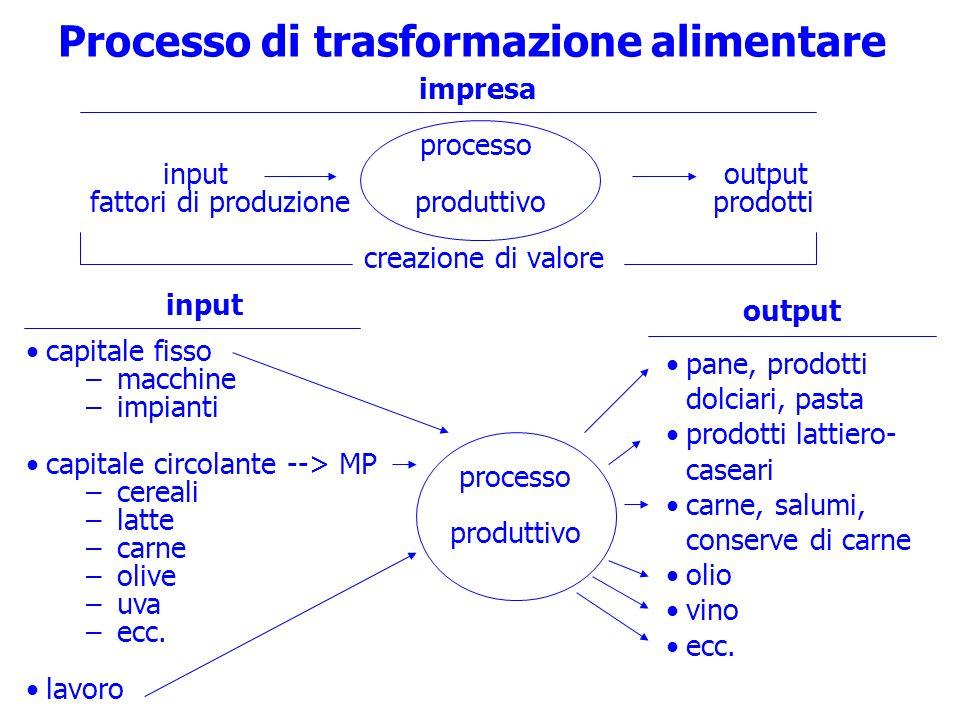 Processo di trasformazione alimentare impresa processo input output fattori di produzione produttivo prodotti creazione di valore input capitale fisso