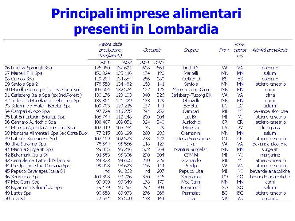 Principali imprese alimentari presenti in Lombardia