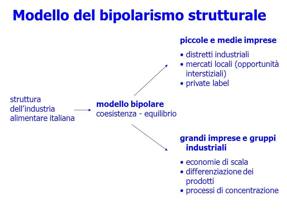 Modello del bipolarismo strutturale struttura dellindustria alimentare italiana modello bipolare coesistenza - equilibrio piccole e medie imprese dist