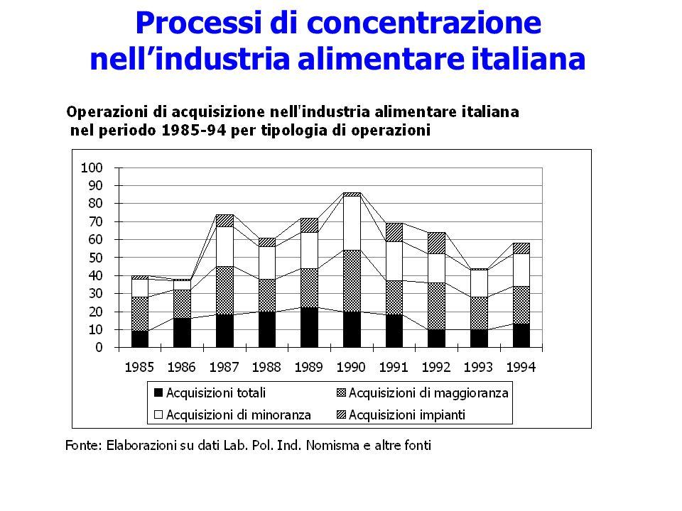 Processi di concentrazione nellindustria alimentare italiana