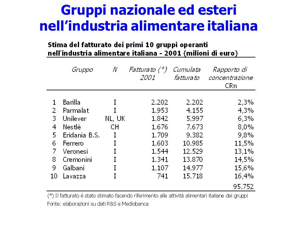 Gruppi nazionale ed esteri nellindustria alimentare italiana
