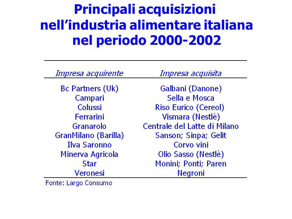 Principali acquisizioni nellindustria alimentare italiana nel periodo 2000-2002