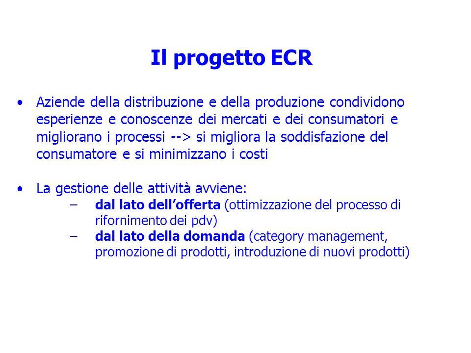 Il progetto ECR Aziende della distribuzione e della produzione condividono esperienze e conoscenze dei mercati e dei consumatori e migliorano i proces