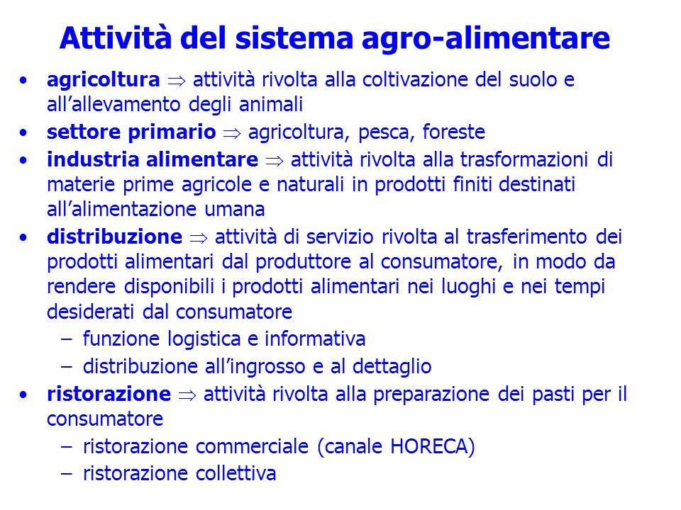 Attività del sistema agro-alimentare agricoltura attività rivolta alla coltivazione del suolo e allallevamento degli animali settore primario agricolt