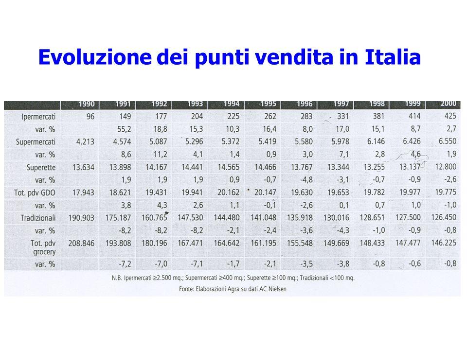 Evoluzione dei punti vendita in Italia