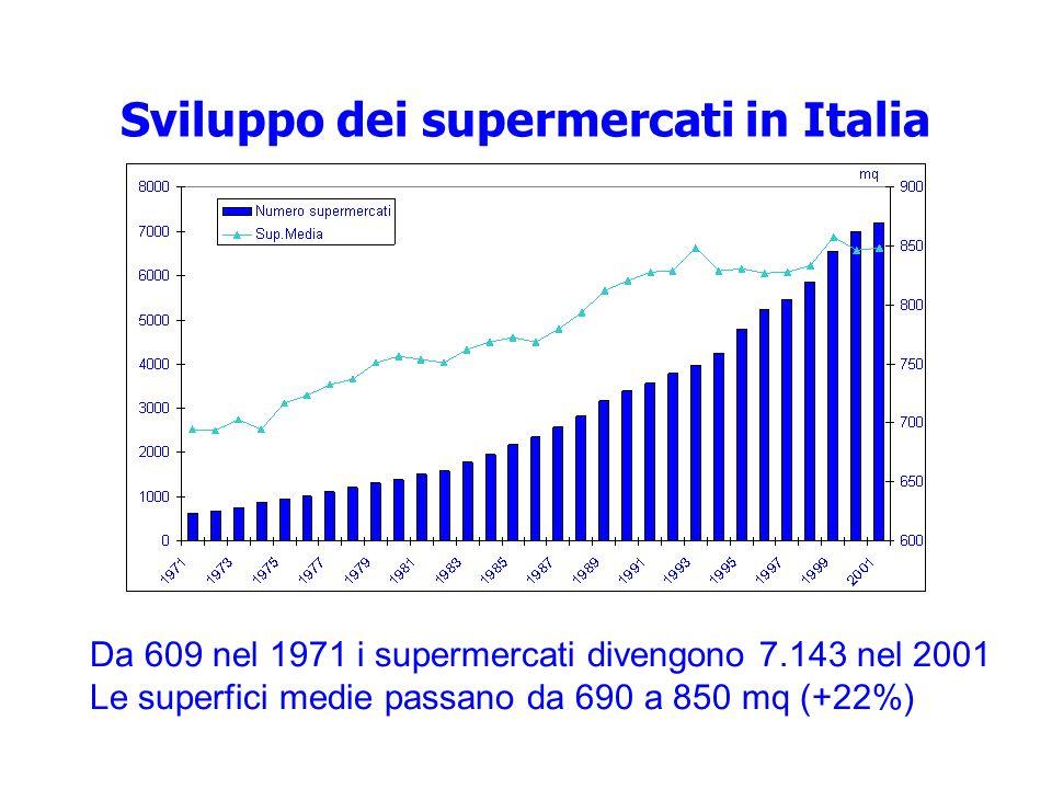 Sviluppo dei supermercati in Italia Da 609 nel 1971 i supermercati divengono 7.143 nel 2001 Le superfici medie passano da 690 a 850 mq (+22%)