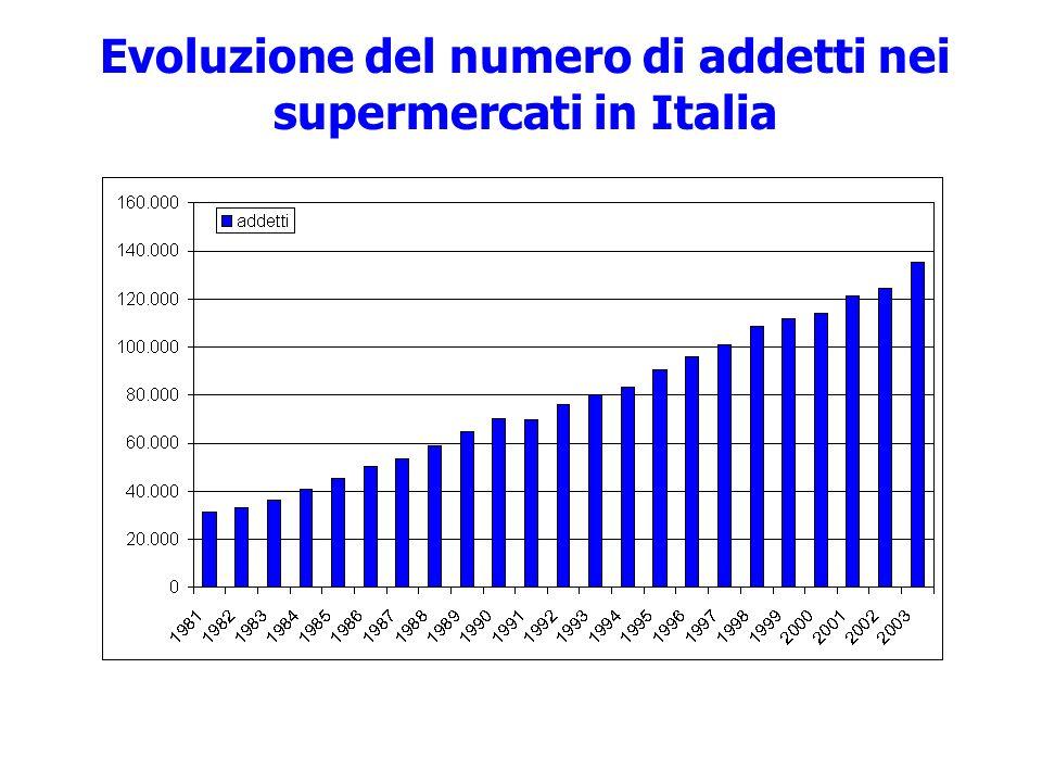 Evoluzione del numero di addetti nei supermercati in Italia