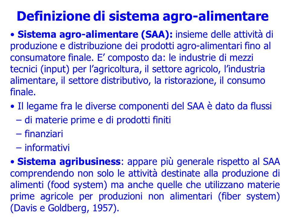 Definizione di sistema agro-alimentare Sistema agro-alimentare (SAA): insieme delle attività di produzione e distribuzione dei prodotti agro-alimentar