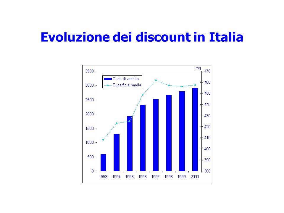 Evoluzione dei discount in Italia