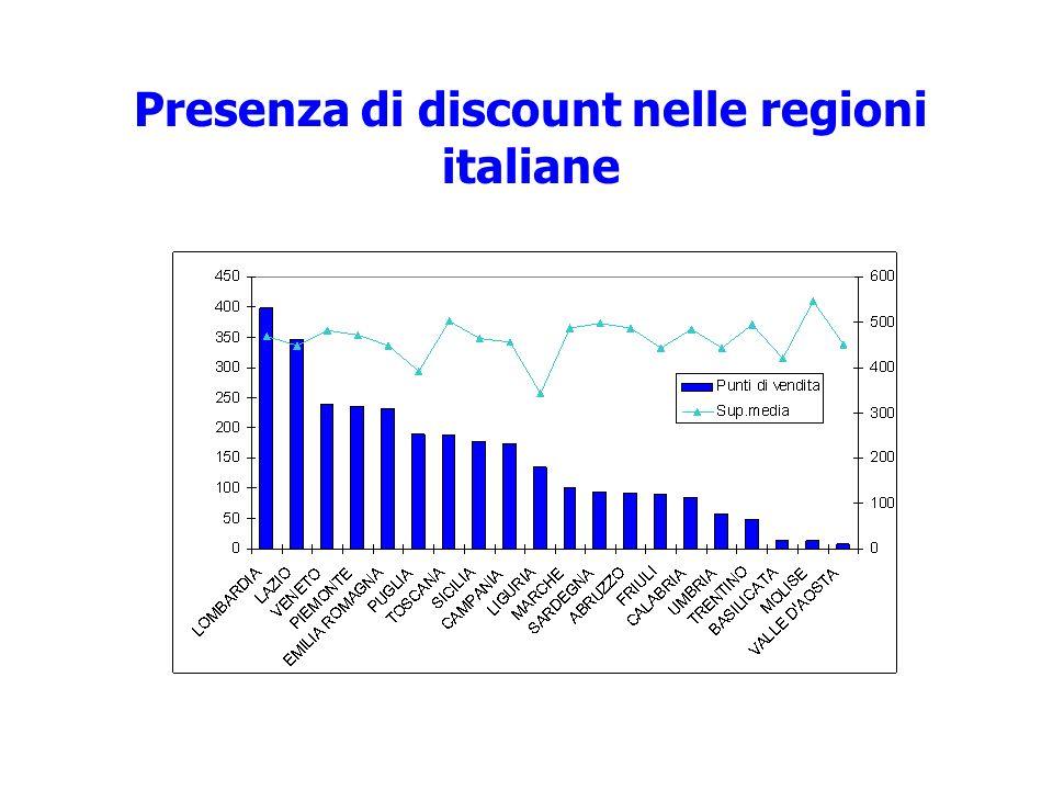 Presenza di discount nelle regioni italiane