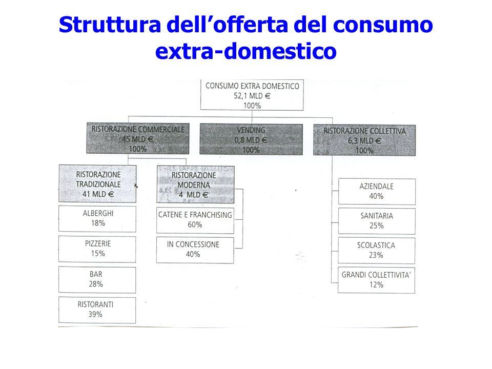 Struttura dellofferta del consumo extra-domestico