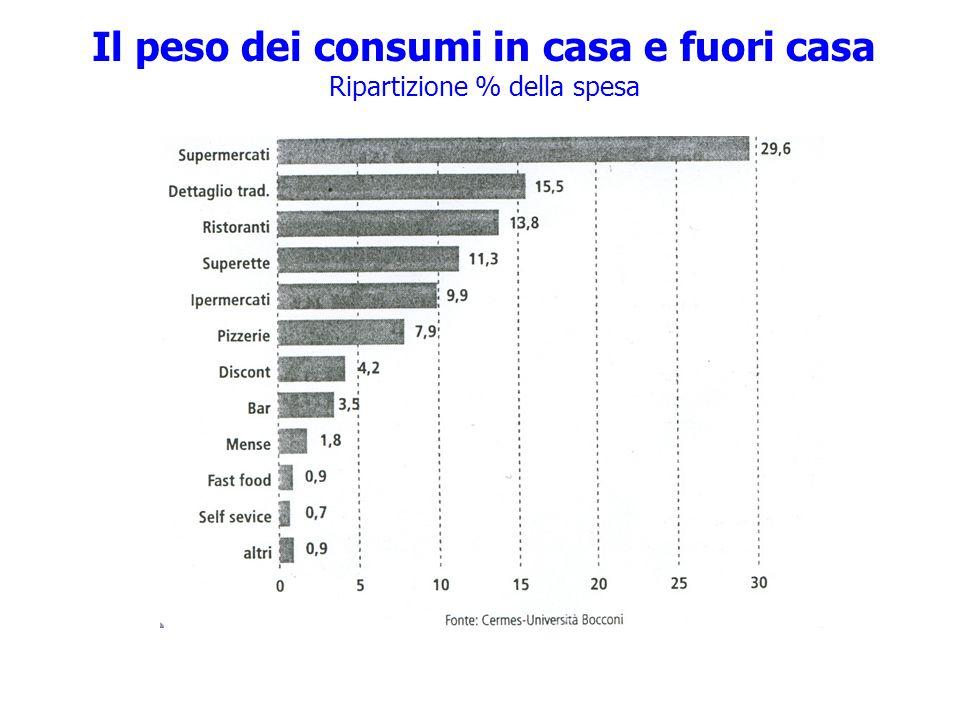 Il peso dei consumi in casa e fuori casa Ripartizione % della spesa
