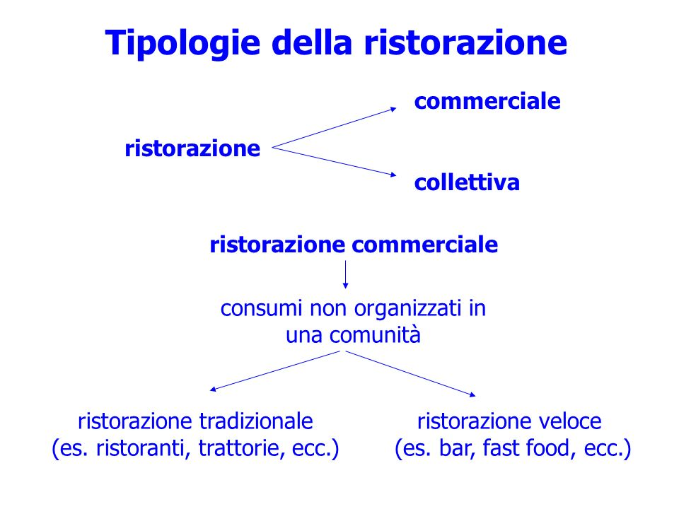 Tipologie della ristorazione consumi non organizzati in una comunità ristorazione veloce (es. bar, fast food, ecc.) ristorazione tradizionale (es. ris