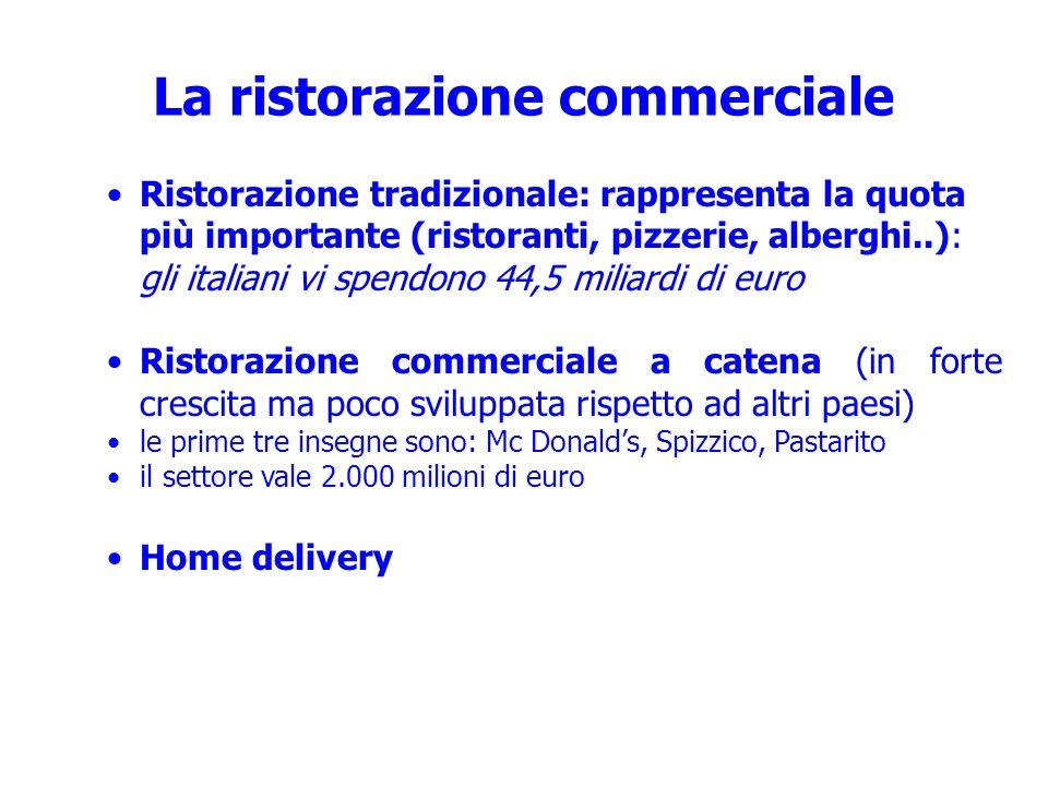 Ristorazione tradizionale: rappresenta la quota più importante (ristoranti, pizzerie, alberghi..): gli italiani vi spendono 44,5 miliardi di euro Rist