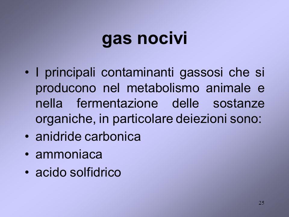 25 gas nocivi I principali contaminanti gassosi che si producono nel metabolismo animale e nella fermentazione delle sostanze organiche, in particolar