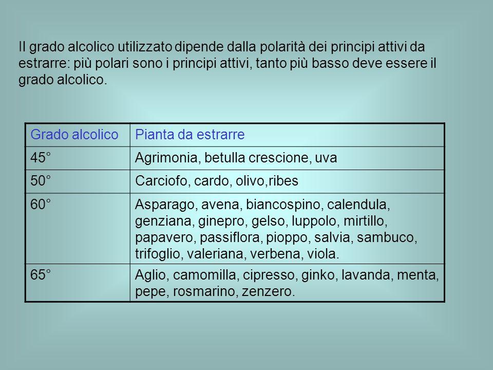 Il grado alcolico utilizzato dipende dalla polarità dei principi attivi da estrarre: più polari sono i principi attivi, tanto più basso deve essere il