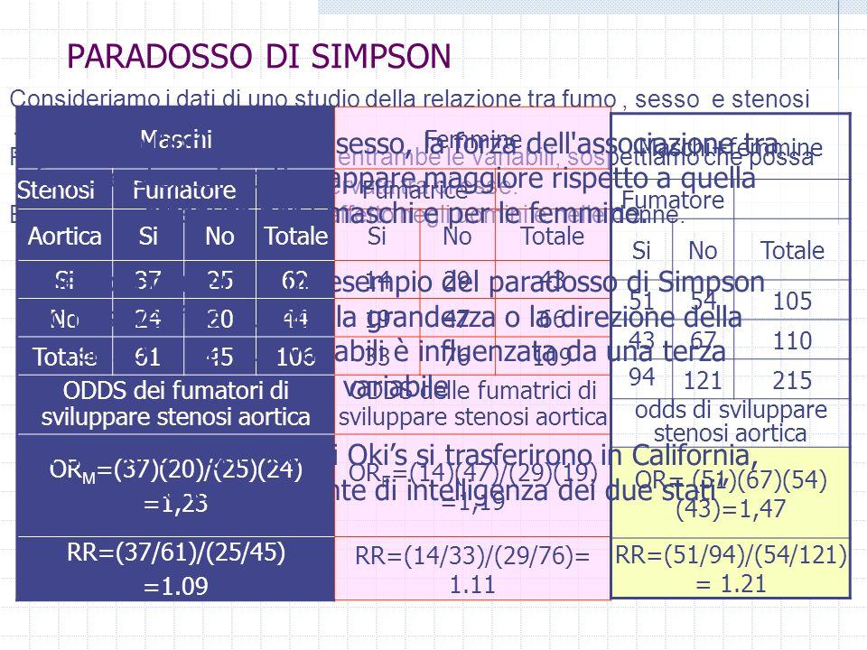 PARADOSSO DI SIMPSON MaschiFemmine StenosiFumatoreFumatrice AorticaSiNoTotaleSiNoTotale Si372562142943 No242044194766 Totale61451063376109 ODDS dei fumatori di sviluppare stenosi aortica ODDS delle fumatrici di sviluppare stenosi aortica OR M =(37)(20)/(25)(24) =1,23 OR F =(14)(47)/(29)(19) =1,19 RR=(37/61)/(25/45) =1.09 RR=(14/33)/(29/76)= 1.11 Maschi+femmine Fumatore SiNoTotale 5154105 4367110 94 121215 odds di sviluppare stenosi aortica OR= (51)(67)(54) (43)=1,47 RR=(51/94)/(54/121) = 1.21