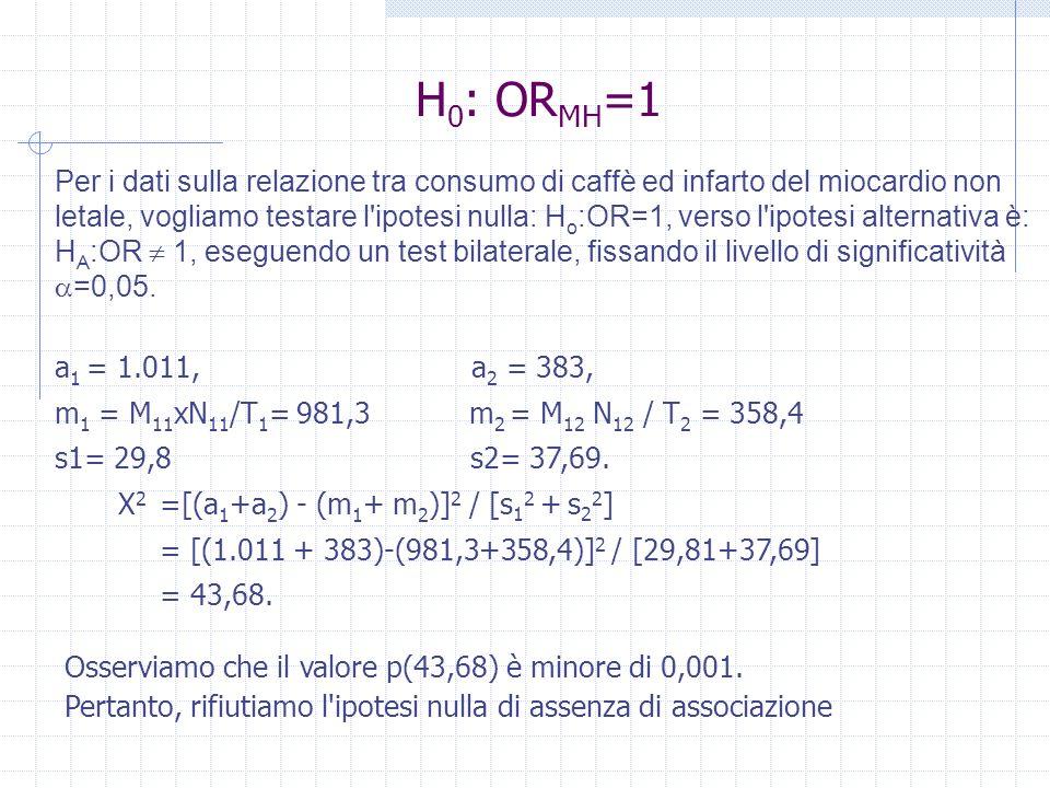 Per i dati sulla relazione tra consumo di caffè ed infarto del miocardio non letale, vogliamo testare l'ipotesi nulla: H o :OR=1, verso l'ipotesi alte