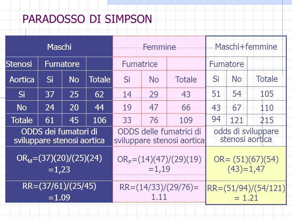 sca OR M =(37)*(20) / ((25)*(24)) sca OR F =(14)*(47) / ((29)*(19)) sca OR T = (51)*(67) / ((54)*(43)) sca LOR T = log(OR T ) sca LOR M = log(OR M ) sca LOR F = log(OR F ) sca w F = ( (1/14)+(1/29)+(1/47)+(1/19) )^(-1) sca w M =( (1/37)+(1/25)+(1/20)+(1/24) )^(-1) sca Y = (w M *LOR M +w F *LOR F )/(w F +w M ) sca OR MH =exp(Y) sca list OR M OR F LOR T LOR M w F w M Y OR MH Conti per la tabella (fumo-stenosi-genere) ORM = 1.2333333 ORF = 1.1941924 LORT =.38633409 LORM =.20972053 wF = 5.561132 wM = 6.3014476 Y =.19460166 OR MH = 1.214827