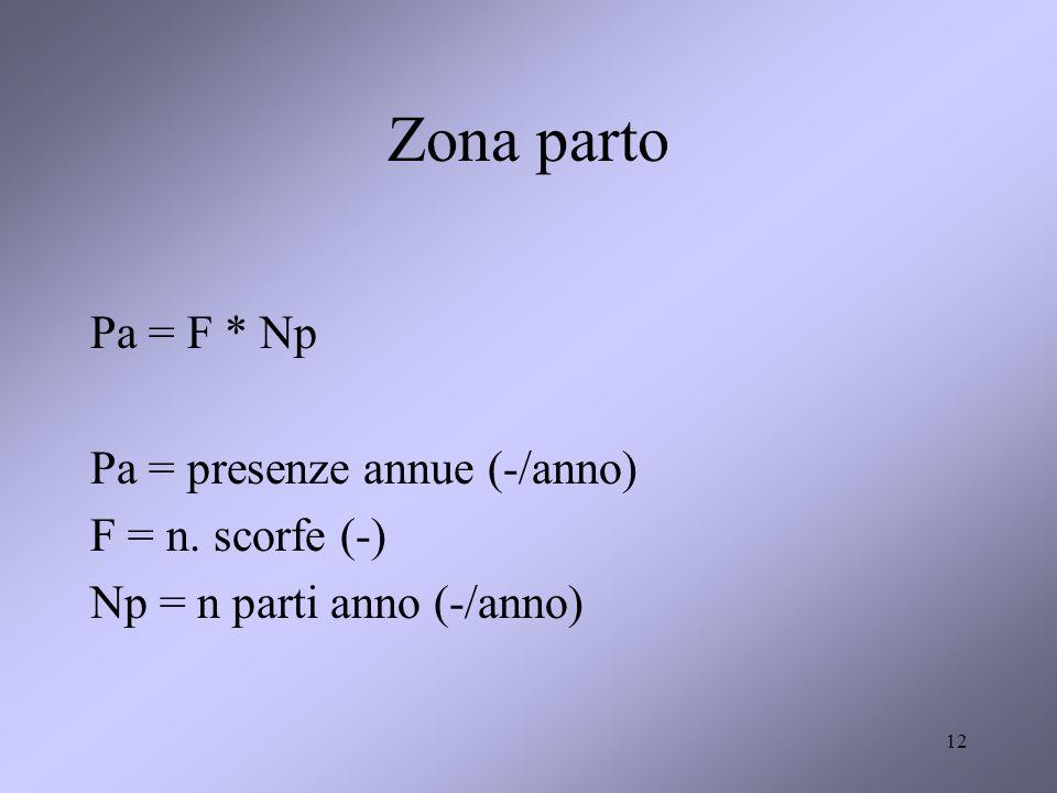 12 Zona parto Pa = F * Np Pa = presenze annue (-/anno) F = n. scorfe (-) Np = n parti anno (-/anno)